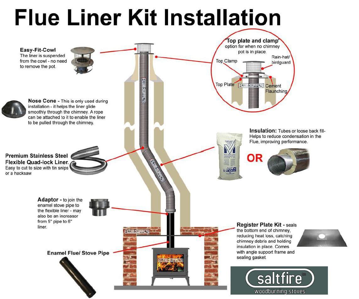 Chimney-Liner-Install-Diagr