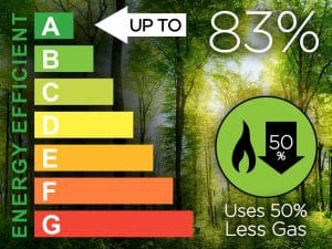 Oak Stoves thermal efficiency bar graph for gas stoves